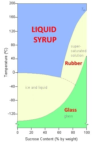 Phase Diagram of Sucrose and Water