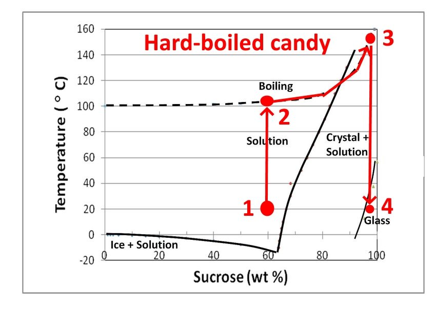 Production process for hard-boiled candy